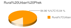 Phek census population